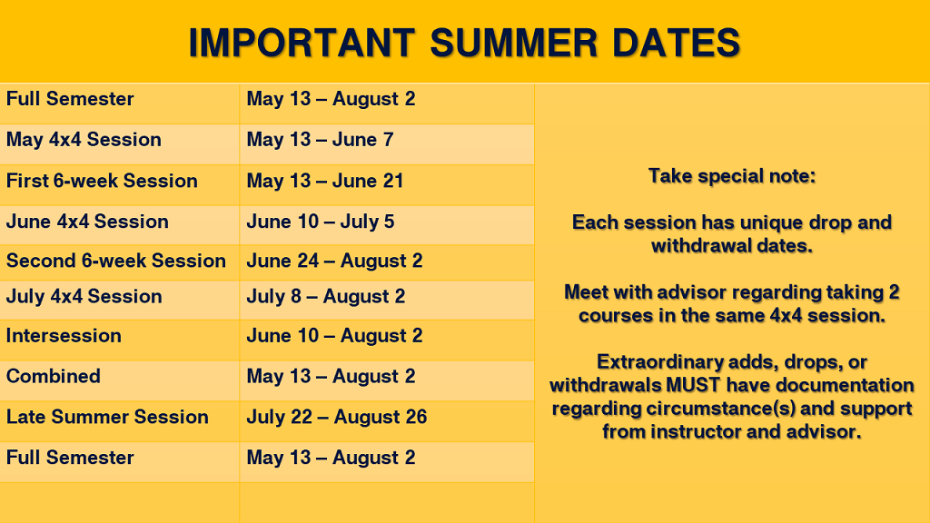 Listing of important dates