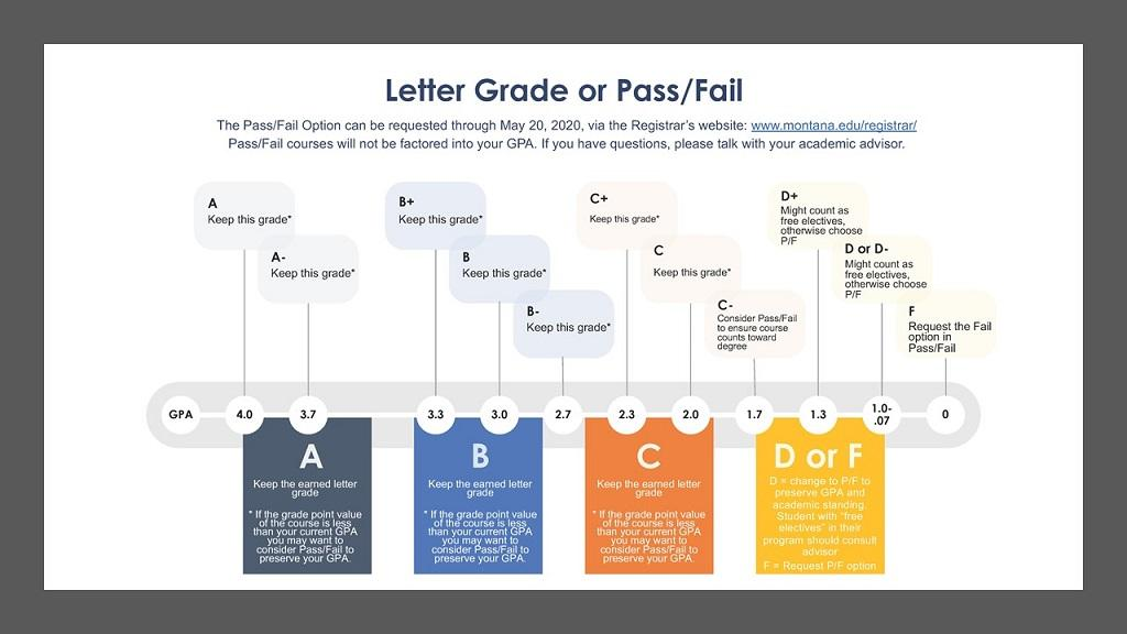 Letter Grade or Pass/Fail Grading Option Direction
